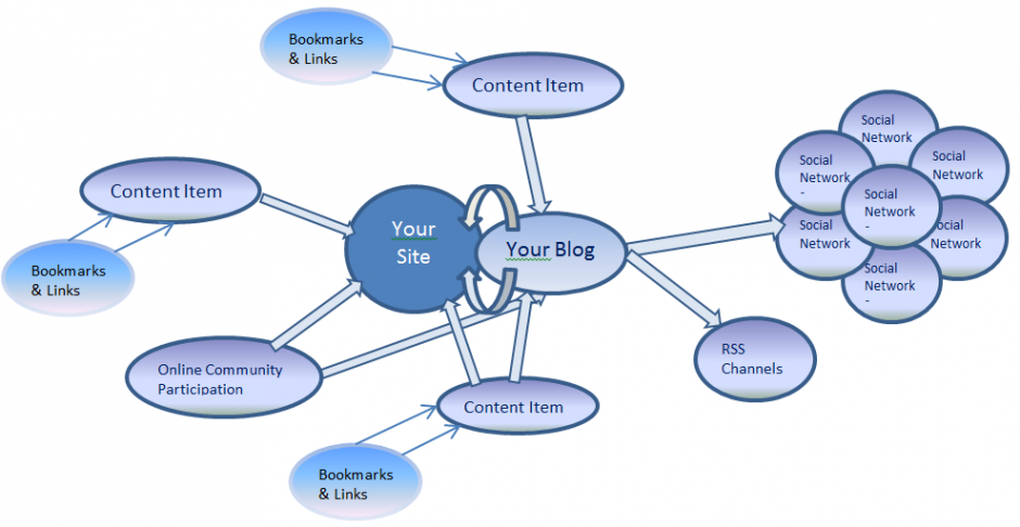 Content Marketing Link Building