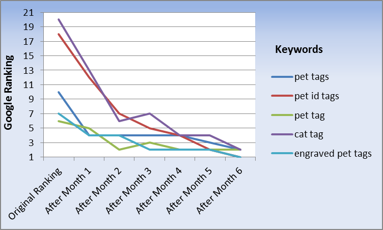 SEO Ranking Progress - paws4thoughtpettags.co.uk